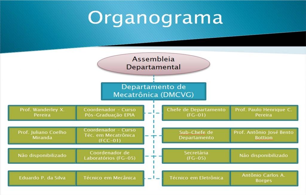 Organograma-DMCVG